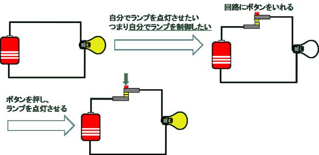 シーケンス回路のa接点の説明
