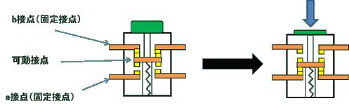 押ボタンの内部構造