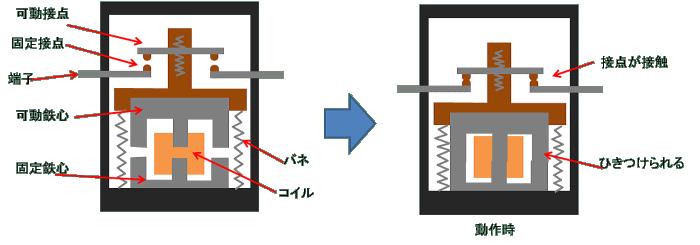 電磁接触器の内部構造
