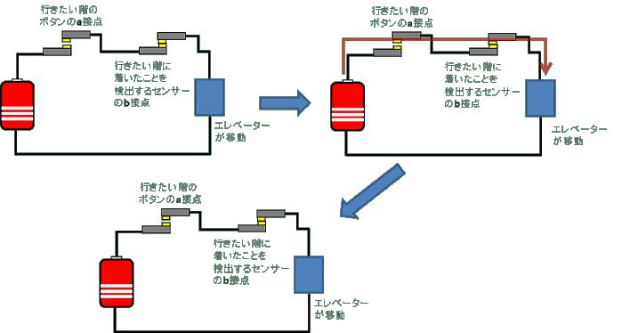 シーケンス回路の説明4