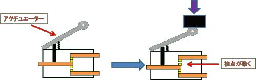 マイクロスイッチの内部構造