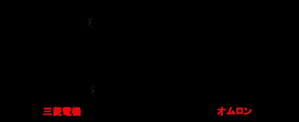 三菱電機とオムロンのラダー図