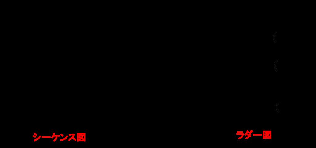 シーケンス図とラダー図