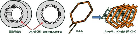 固定子鉄心のスロットにコイルをいれる