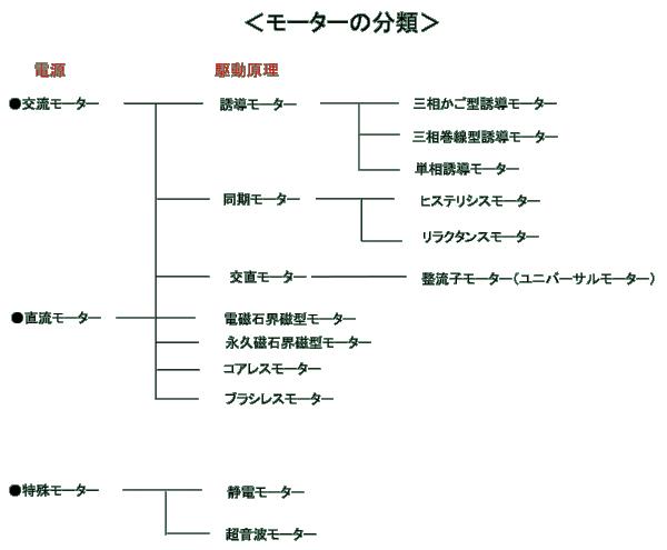 モーターの分類表