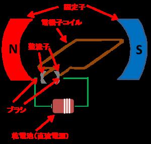 直流電動機の回転原理説明の絵1