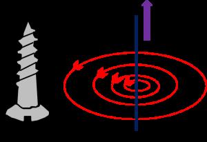 右ねじの法則の説明
