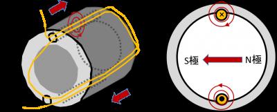 交流モーターの回転原理の説明2