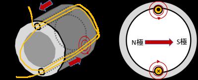 交流モーターの回転原理の説明3