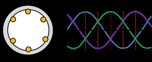 3相交流での交流モーターの動作説明