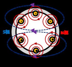 三相誘導電動機の合成磁界の向き