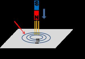 渦電流の説明イラスト