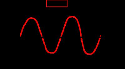 単相交流の時間のポイントの図