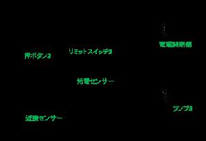 デバイスコメントを書いたラダー図例