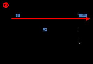 PLS命令のラダー図2