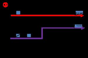 PLCのオルタネイト回路4
