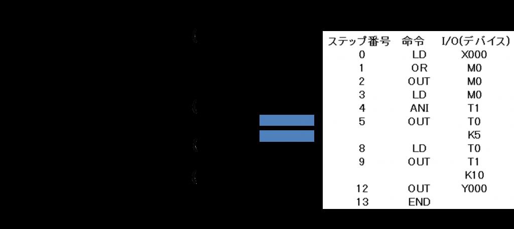 同じ意味のラダー図とリストプログラム